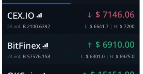 Биржа OKCoin оценила биткоин в $15 000