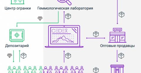Первая алмазная биржа Cedex на базе блокчейн запускает ICO